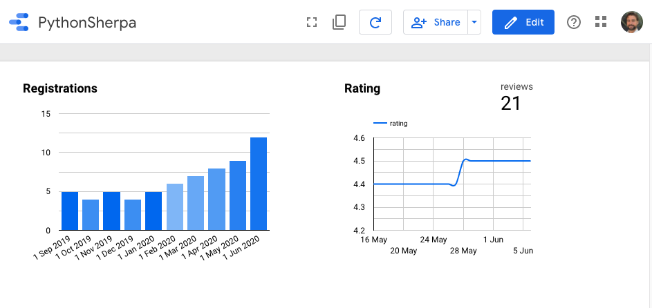 What can you do with Python? Create charts in Google Data Studio!