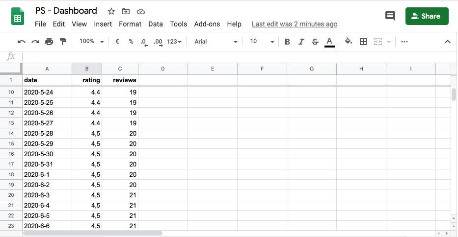 Google Sheet filled with data outputted by Google Cloud Functions